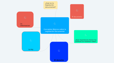 Mind Map: Conceptos Básicos sobre la Legislación Documental