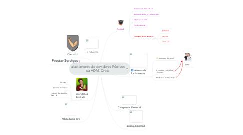 Mind Map: afastamento de servidores Públicos da ADM. Direta