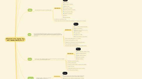 Mind Map: Diferencias entre, simposio, foro, mesa redonda, debate, etc. (1)