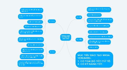 Mind Map: PHÒNG QUẢN LÝ CÔNG TÁC SINH VIÊN
