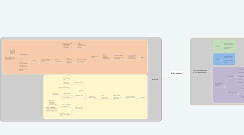 Mind Map: Kristendom