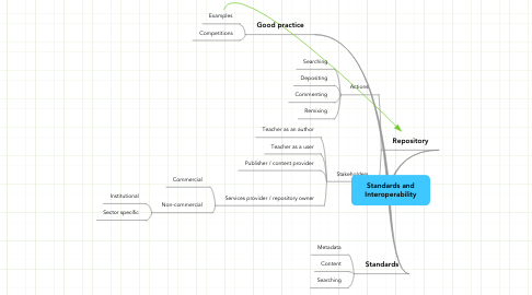 Mind Map: Standards and Interoperability