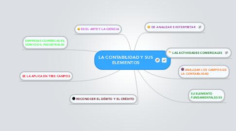 Mind Map: LA CONTABILIDAD Y SUS ELEMENTOS