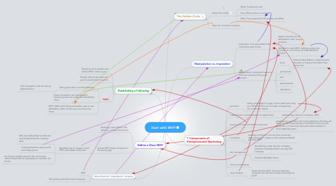 Mind Map: Start with WHY