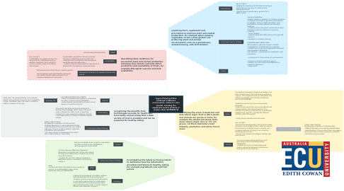Mind Map: Types of food and fibre produced in different environments, cultures or time periods, including the equipment used to produce or prepare them (ACTDEK012)