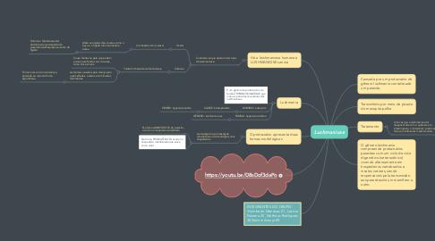 Mind Map: Lushmaniose