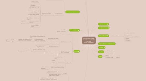 Mind Map: Vínculo e afetividade: Caminhos das relações humanas Ma. da Penha Nery