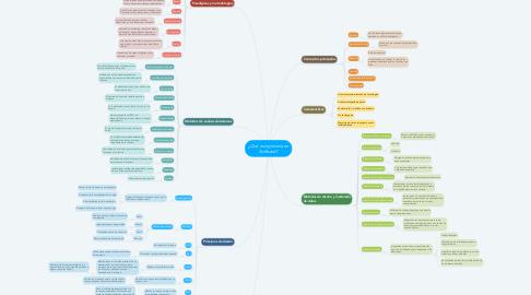 Mind Map: ¿Qué es ingeniería en Software?