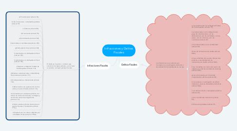 Mind Map: Generalidades Contratos Administrativos