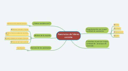 Mind Map: Asesinatos de lideres sociales