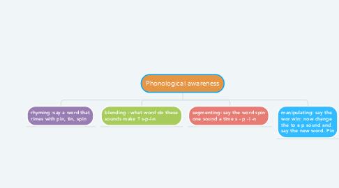 Mind Map: Phonological awareness