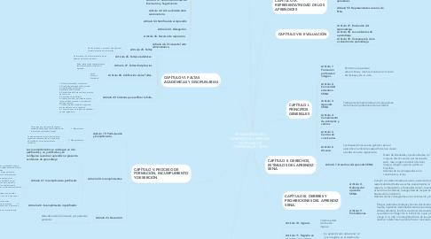 Mind Map: REGLAMENTO DEL APRENDIZ DEL SERVICIO NACIONAL DE APRENDIZAJE - SENA