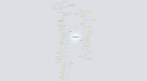 Mind Map: itSMF Content Update