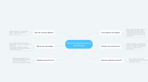 Mind Map: Recursos digitales para el aprendizaje