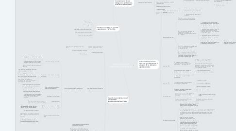 Mind Map: GARANTÍAS DE LA CONTRATACIÓN ESTATAL