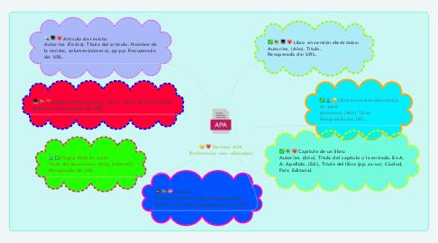 Mind Map: Normas APA (Referencias mas utilizadas)