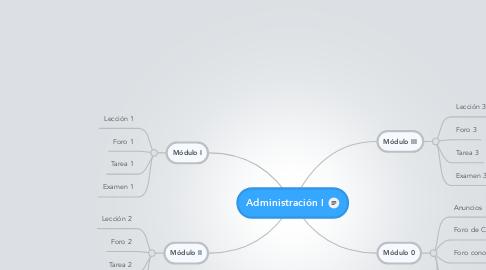 Mind Map: Administración I