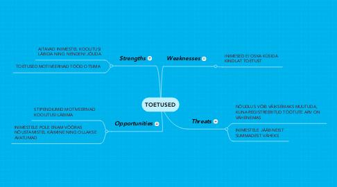 Mind Map: TOETUSED