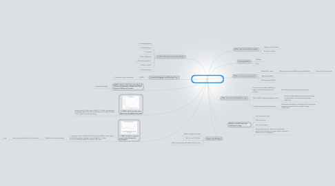 Mind Map: The Future of the Canadian Housing Market