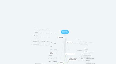 Mind Map: Aglomerados e Aglomerantes