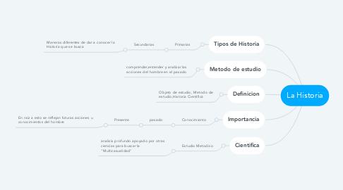Mind Map: La Historia