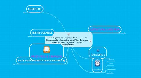 Mind Map: Micro Agência de Propaganda - Soluções de Comunicação e Marketing para Micro-Empresas - MAGO: Micro Agência, Grandes Oportunidades-