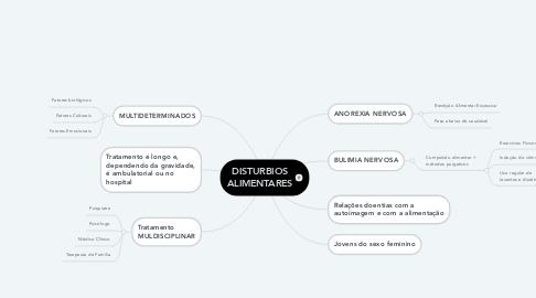 Mind Map: DISTURBIOS ALIMENTARES