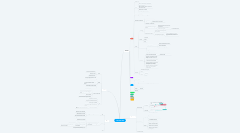 Mind Map: The Fall of Jules