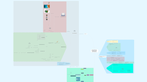 Mind Map: MULTILETRAMENTOS NA ESCOLA: O TEXTO MULTIMODAL NA PRÁTICA DE ENSINO