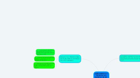 Mind Map: HERRAMIENTAS Y TÉCNICAS DEL MANEJO DE DE  ECOTURISMO.