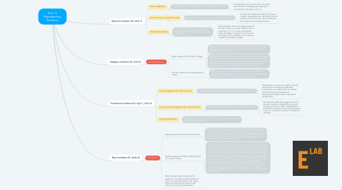 Mind Map: [Part 1] Representing Numbers