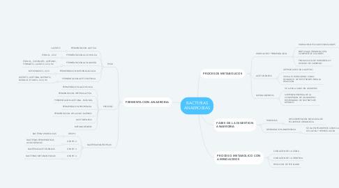 Mind Map: BACTERIAS ANAEROBIAS