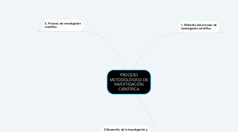 Mind Map: PROCESO METODOLÓGICO DE INVESTIGACIÓN CIENTÍFICA