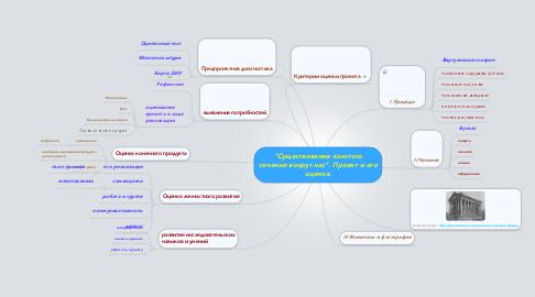 """Mind Map: """"Существование золотогосечения вокруг нас"""". Проект и егооценка."""