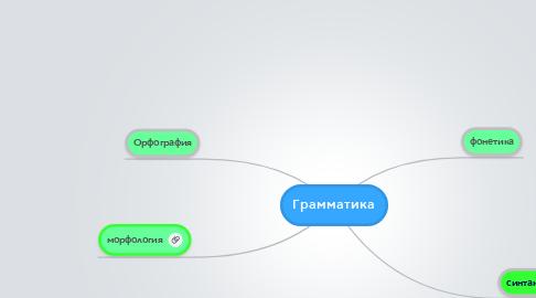 Mind Map: Грамматика