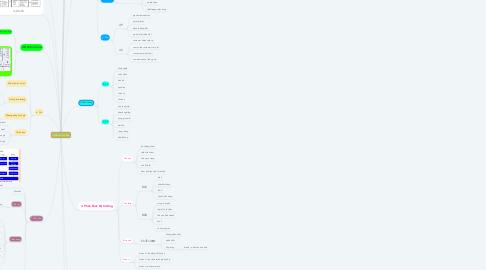 Mind Map: Marketing căn bản