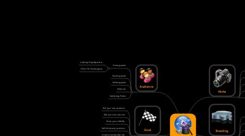 Mind Map: Projektportalen