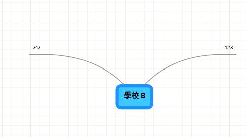 Mind Map: 學校 B