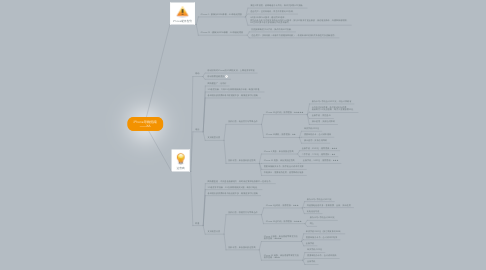 Mind Map: iPhone导购指南 ——XA