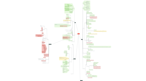 Mind Map: SMG