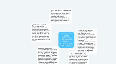 Mind Map: EL ESTUDIO COMO HERRAMIENTA  FUNDAMENTAL PARA LA ADQUISICIÓN DE  CONOCIMIENTO