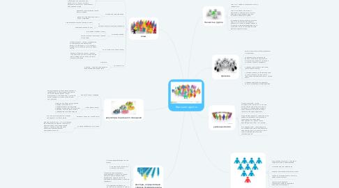 Mind Map: Большие группы
