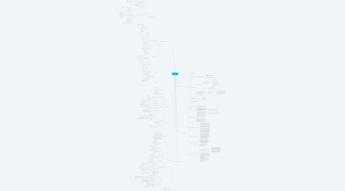 Mind Map: HS Leiden