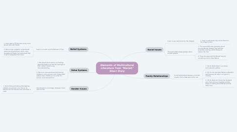 """Mind Map: Elements of Multicultural Literature from """"Mariah"""" Short Story"""