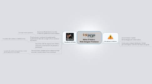 Mind Map: Mirko D'Isidoro  Web Designer Freelance