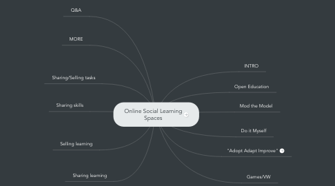 Mind Map: Online Social Learning Spaces