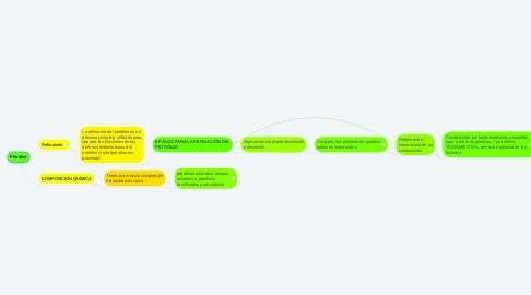 Mind Map: SUSTANTIVO