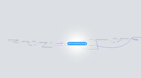 Mind Map: Sakai Project Github Repository