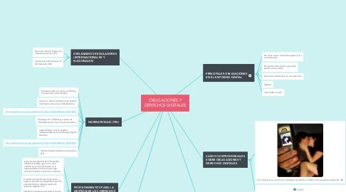 Mind Map: OBLIGACIONES Y DERECHOS DIGITALES