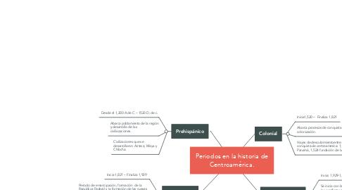 Mind Map: Periodos en la historia de Centroamérica.
